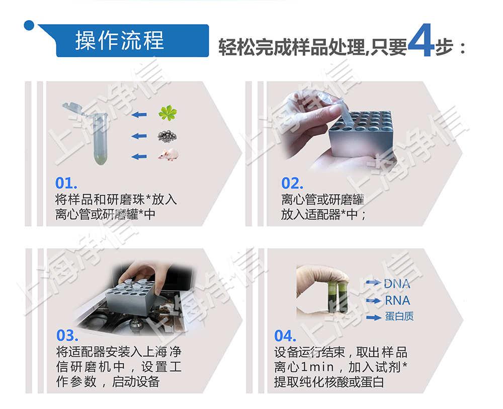 上海净信-组织研磨机助力中国海关抗击非洲猪瘟的工作进行